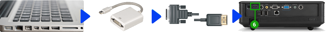 Podłączenie projektora i Mac (Mini Displayport)