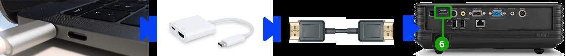 Podłączenie projektora i Mac (USB-C)